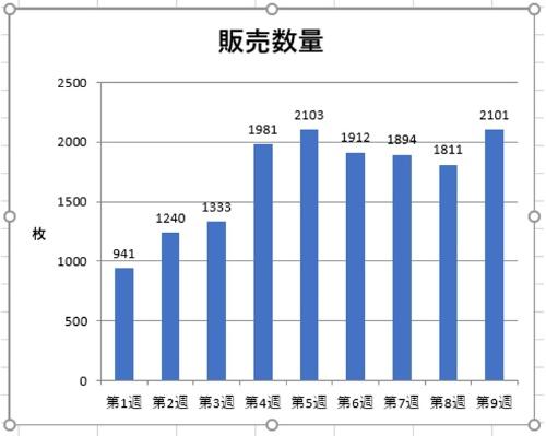 過去9週間の売り上げから棒グラフを作成した。このグラフが持つ傾向を読み取りたい