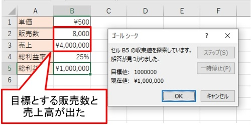 「ゴールシーク」による結果が出た。目標販売数は「8,000」個、目標売上高は「4,000,000」円になった
