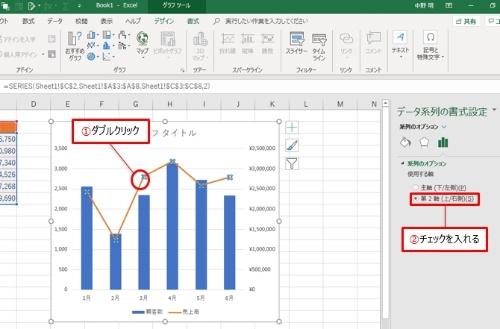 まずはグラフサイズを調整する。その後折れ線グラフをダブルクリックして「データ系列の書式設定」作業ウインドウの「第2軸(上/右側)」にチェックを入れる