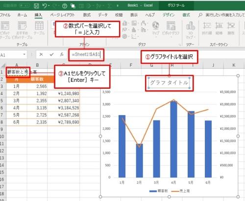 グラフタイトルはA1セルに入力してある「顧客数と売上高」を流用する