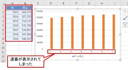 グラフの項目名に「年」が表示されず、「1」「2」「3」のように連番が表示されてしまった