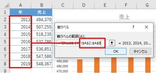 「軸ラベル」ダイアログで項目名にしたい「年」の範囲であるA2:A8を選択する