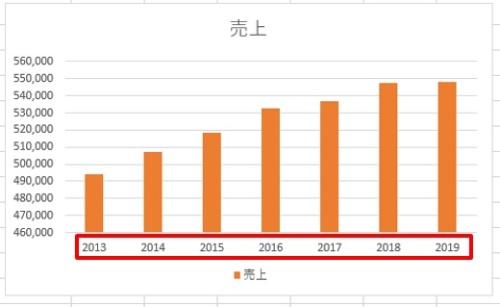 グラフの項目名に「年」を表示できた。縦軸の最大値と最小値が自動的に調整されているのが分かる。「凡例」(ここでは「売上」)は不必要なので削除してもよい