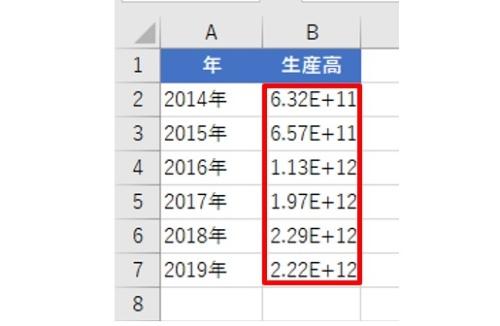 「生産高」の値に「E+11」や「E+12」が表示された。これは何を意味しているのか