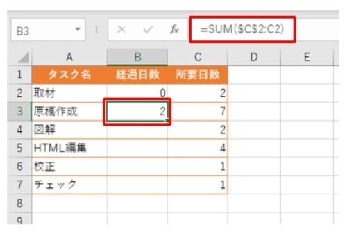 ガントチャートの基にする表を作成した。表には「経過日数」をとるのがポイントになる。B3セルには「=SUM($C$2:C2)」という数式を入力した
