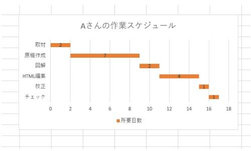 スケジュール管理などで使われるガントチャート