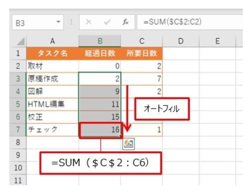 B3セルの数式をB7セルまでオートフィルする。これでガントチャートの基になる表ができた