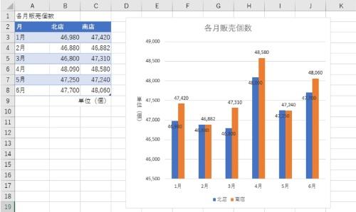 テーマ変更前のテーブルとグラフ。いずれもデフォルトの「office」に設定されている