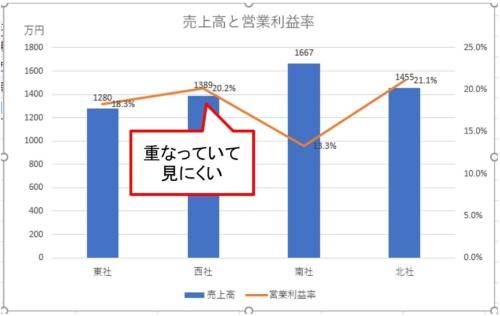 データマーカーが重なりあったグラフ。データマーカーを表示するには、グラフを選択した状態で「グラフのデザイン」タブ→「グラフ要素を追加」ボタン→「データラベル」から表示させたい位置を指定する