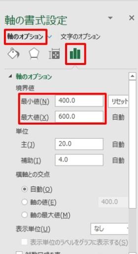 「最小値」と「最大値」は縦軸の数値範囲を示す。ここでは「最小値」を「400」に設定する