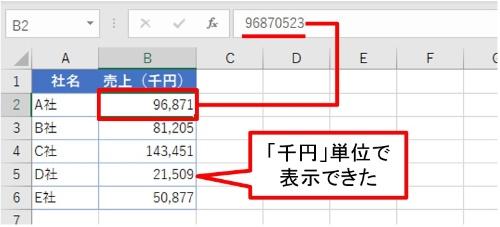 カンマ1つ付けるだけで「千円」単位で表示できる。表示形式が変わっただけで数字は元のまま