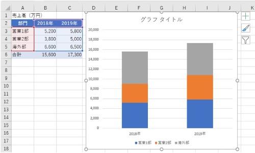 部門ごとの年間売上高の推移を積み上げグラフにする。A2:C5を選んで、「挿入」タブ→「縦棒/横棒グラフの挿入」ボタン→「積み上げ縦棒」を選択する。「グラフのデザイン」タブの「行/列の切り替え」で「年」を項目名にする