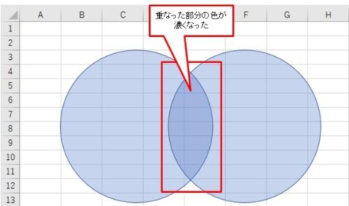 これで2つの円が重なる中央部の色が濃くなりベン図らしくなった