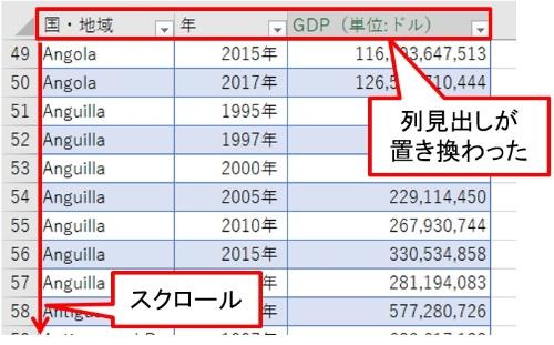 表を下にスクロールした。「A」「B」「C」の列見出しが「国・地域」「年」「GDP(単位:ドル)」に置き換わった。通常の表ではこうならない