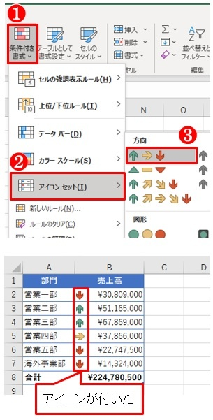 「ホーム」タブ→「条件付き書式」ボタン→「アイコンセット」→「3つの矢印(色分け)」を選んだ(上)。すると表の売上高データの左側に矢印のアイコンが付く
