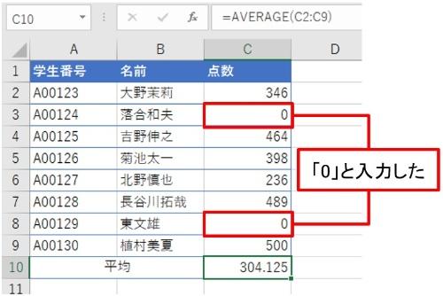 空白セルに「0」と入力した。「0」は数値であり個数にカウントされるから平均値は大きく下がった