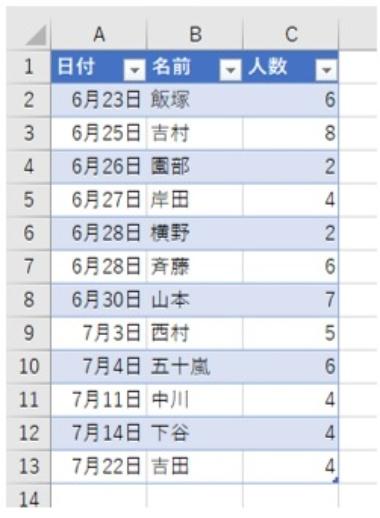 「日付」「名前」「人数」の列を持つ予約表。この表を「ホーム」タブの「テーブルとして書式設定」ボタンでテーブルにした