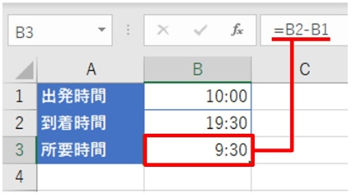時刻を「10:00」形式で入力し、到着時間のB2から出発時間のB1を引いて、B3に所要時間を算出した