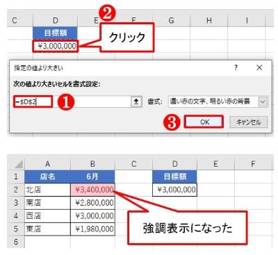 「次の値より大きいセルを書式設定」のテキストボックスを選んだ状態でD2をクリックする。売上高300万円超えのセルが強調表示になる