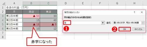 「次の値より小さいセルを書式設定」に「0」と入力する。マイナスの値が、背景はピンク、文字は赤字で強調された。「書式」の「▼」ボタンから「赤の文字」を選ぶと、背景は白のままで文字だけ赤字にできる