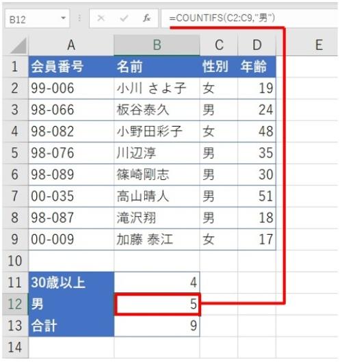 先の事例のシートを用いて、「30歳以上」または「男」の人数を算出した。結果は「9」人となったが、これは適切なのか