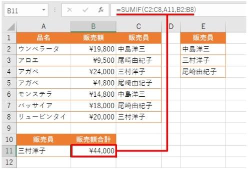 「三村洋子」さんの販売額合計を算出できた。アガベとリュービンタイを販売しており、その合計は「¥44,000」となった