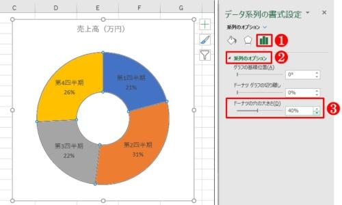 「データ系列の書式設定」作業ウィンドウの「系列のオプション」を選択し、「ドーナツの穴の大きさ」を「40%」に調整する