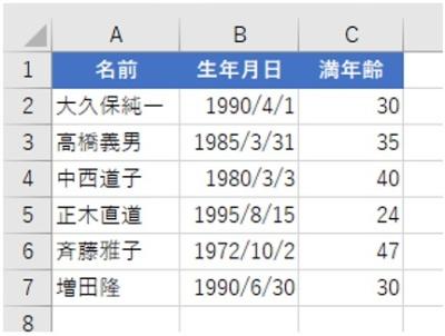 どこにでもあるありふれた表だ。この表を例に、行の挿入に関する時短ワザを紹介したい