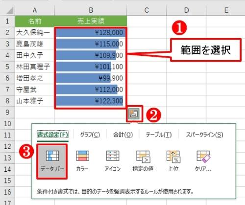範囲を選択し「クイック分析」ボタンから「データバー」をクリックする。データがビジュアル表示になる