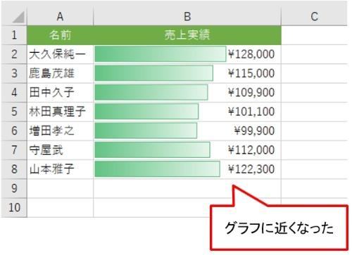 値がデータバーの外側に表示され、グラフに近い感じになった