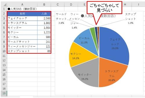 項目数が多く、しかも値の小さい項目が多いため、非常に見づらい円グラフになってしまった。値の小さい項目を「その他」にまとめてしまおう