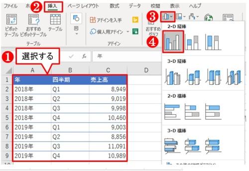 表のデータを全部選択し、「挿入」タブの「縦棒/横棒グラフの挿入」ボタンから「集合縦棒」を選ぶ