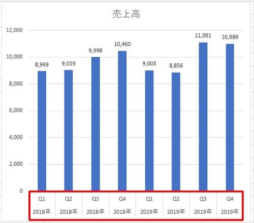 縦棒グラフが出来上がった。項目名に要注目。それぞれに「2018年」や「2019年」が付いている