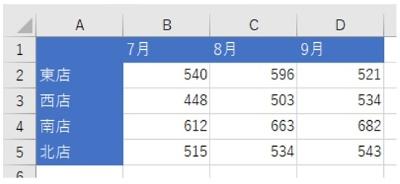 「店舗名」が行、「月」が列になっているシンプルな表。この表の行列を入れ替える