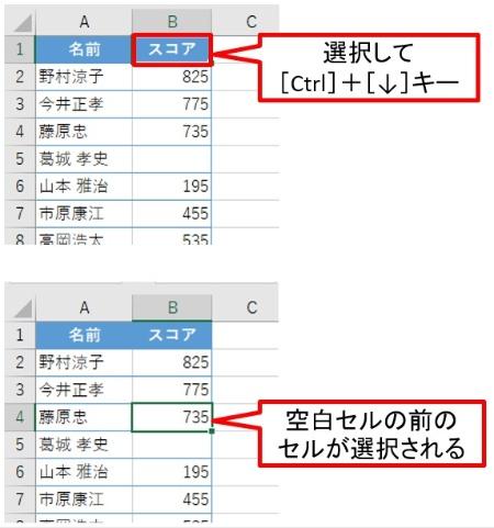 [Ctrl]+[↓]キーを利用すると、空白セルの前のセルが選択される。シートの最下部まで移動してしまったら、その時は[Ctrl]+[↑]キーで表の最下部に戻る