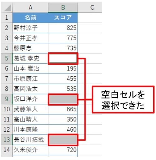 空白セルを一挙に選択できる。[Tab]キーで空白セル間を移動できる