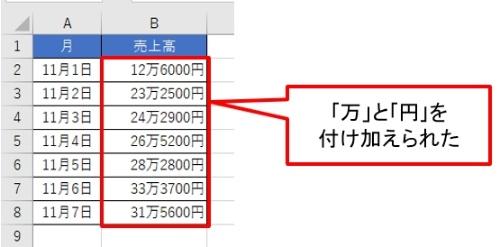 値に「万」と「円」を付け加えられた。手作業で「12万6000円」と入力すると文字列になり計算に使えない