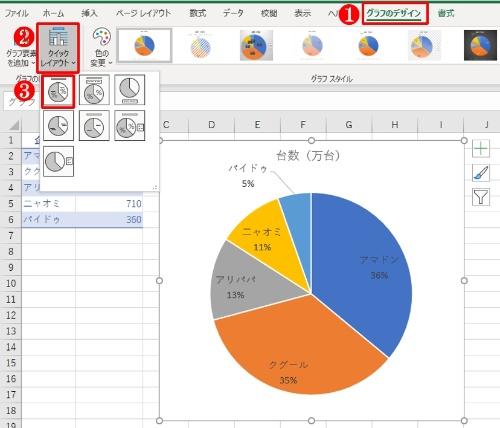 「レイアウト1」を設定して「項目名」と「パーセンテージ」を表示した円グラフ。さらにグラフサイズ、データラベルのフォントサイズを調整した。今回はこちらをより見栄え良く編集する
