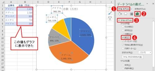 「ラベルオプション」にある「値」をチェックすると、データラベルにセルの値(台数)を表示できる