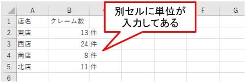 単位「件」を別セルに入力した表。「クレーム数」という項目のB列に直接「13件」「24件」などと入力すると、数値ではなく文字列として扱われてしまう