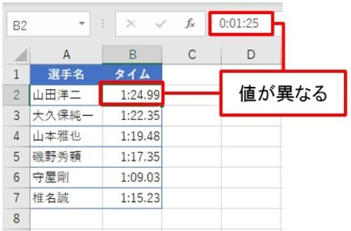 B2の「01:24.99」を選択して「数式」バーを確認する。「数式」バーには「0:01:25」とある
