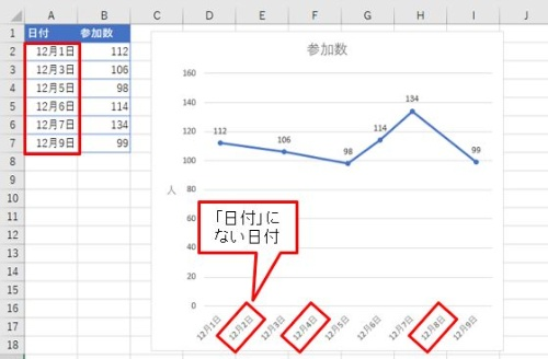 「日付」と「参加数」からなるデータを折れ線グラフにした。一見まともなグラフだが、よく見ると「日付」にない日付までグラフに表示されている