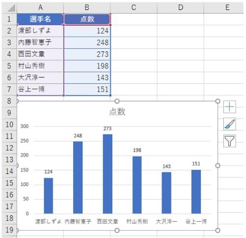 成績の点数を記録したA1:B7から作成したシンプルな棒グラフ。このグラフに平均線を追加する