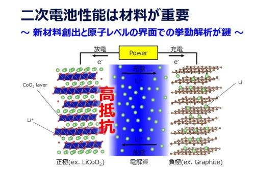 図1 電池性能を左右する材料
