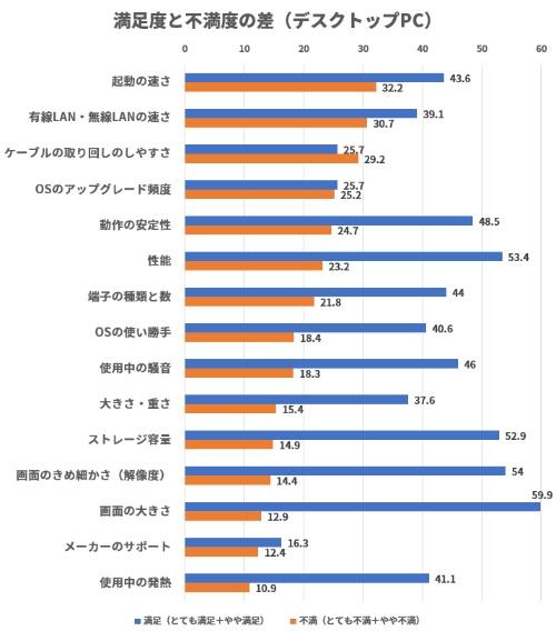 調査各項目の不満と満足の割合の差(デスクトップPC)