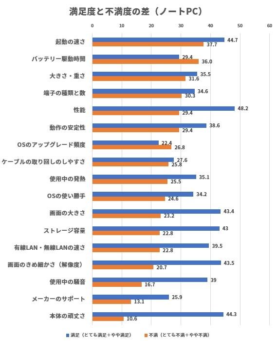 調査各項目の不満と満足の割合の差(ノートPC)