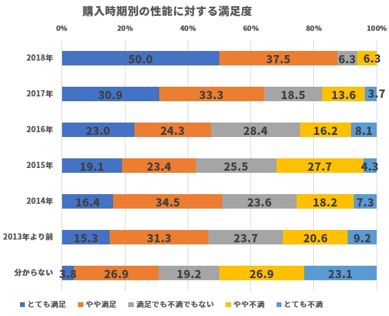 PC購入時期別に見た性能に対する満足度