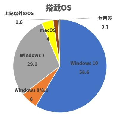 搭載OSの割合