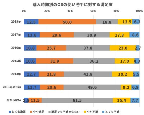 搭載OS別に見たOSの使い勝手に対する満足度の差
