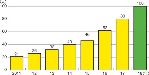〔図1〕過去3年は年間15~20人のペースで採用